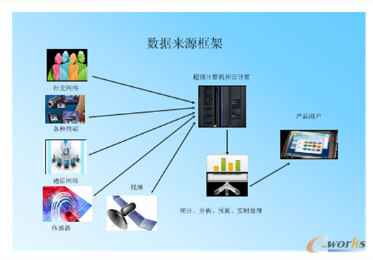 大数据技术架构解析
