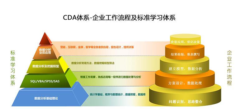 CDA_广州第一期_9月6日,数据分析系统培训!
